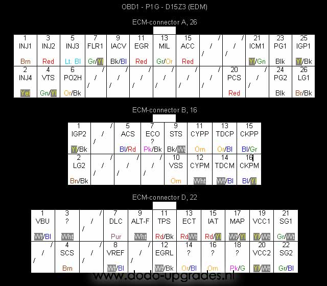 OBD1 Pinouts – Dodo UpgradesDodo Upgrades